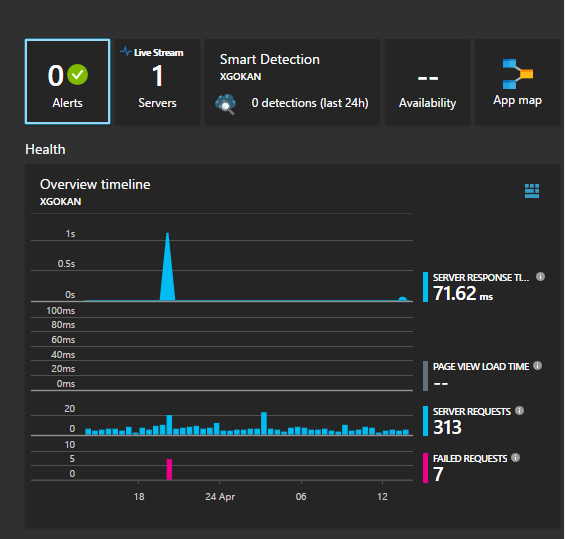 Monitoring your SharePoint Pages with Azure Insight Apps – Why my client loves it!